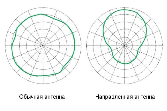 Диаграммы своими руками