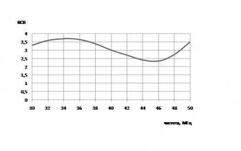 Широкополосная антенна. АП30/50-2