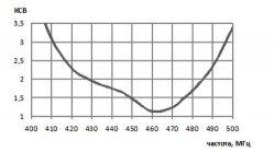 Антенна стационарная. Диапазон частот 400 – 500 МГц. АС 400-500-2