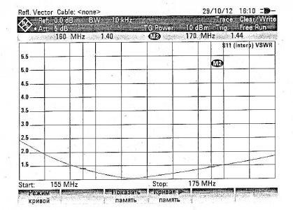 Антенна АМ 160-170